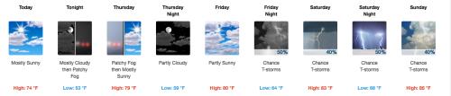 Forecast for 7/8/15